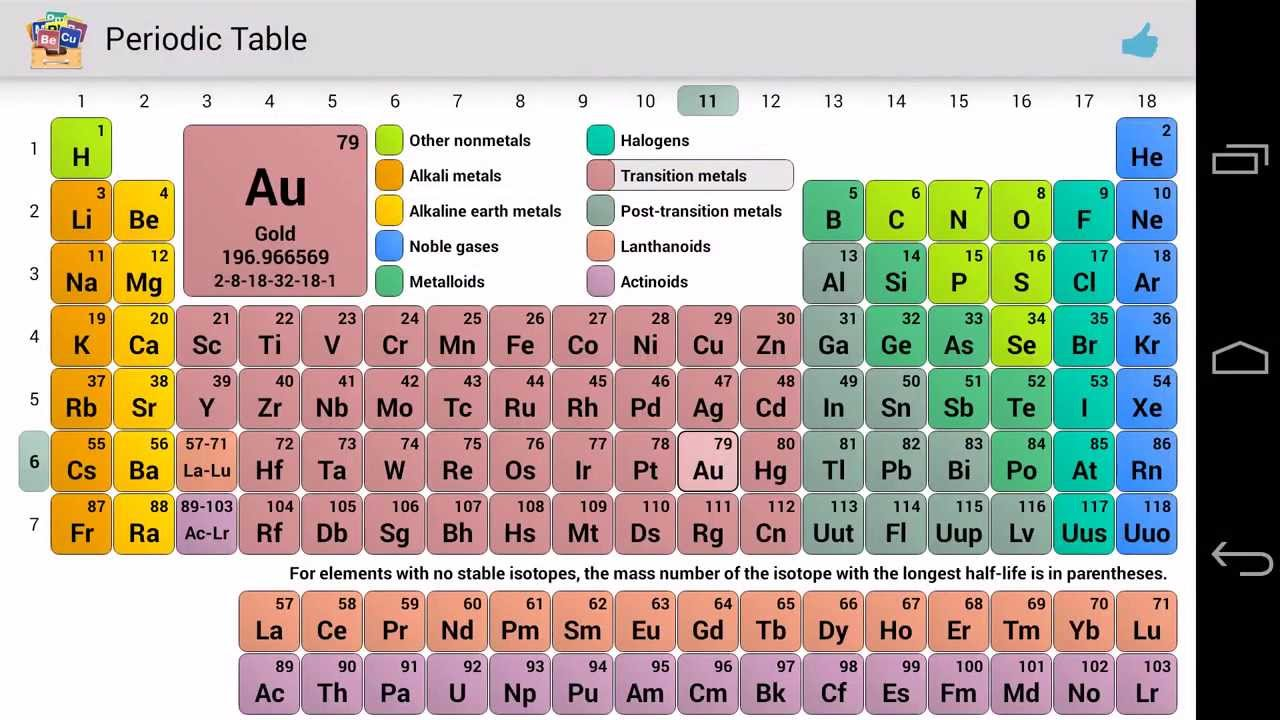 Periodic table youtube urtaz Image collections