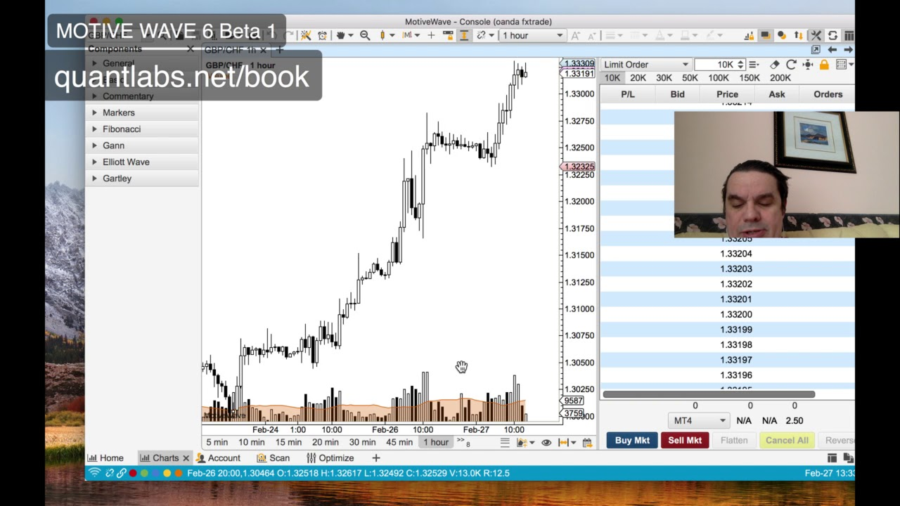 The Ultimate Guide to Beta Trading in Forex (Step-by-Step)