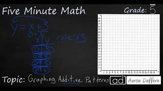 5th Grade Math Graphing Additive Patterns