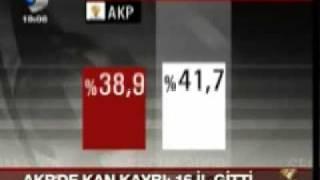 AKP'de kan kaybı 16 il gitti, Seçim 2009, 2009/03/30