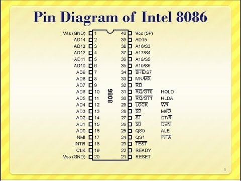 short story to remember 8086 microprocessor pin diagram. Black Bedroom Furniture Sets. Home Design Ideas