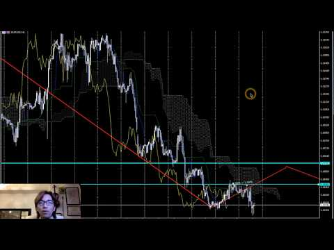 USDJPY【What's Going On?】 Forex Analysis 12/11/2019