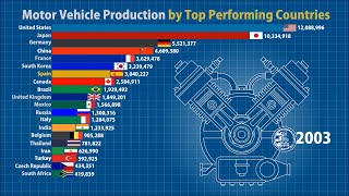 Motor Vehicle Production by country (1997-2019)