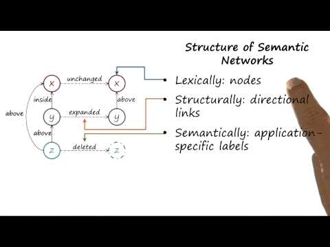 Structure of Semantic Networks - Georgia Tech - KBAI: Part1