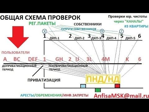 Купить однокомнатную квартиру в Москве, цены на 1