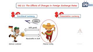 IAS 21 The Effects of Changes in Foreign Exchange Rates - summary 2021 screenshot 4