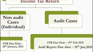 Income tax due date extended   ITR due date extension  GST Annual Return Extend #ytshorts #shorts