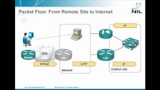 Default routing in L2TP access networks
