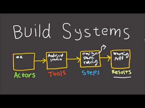 How to Build Systems In Your Business?