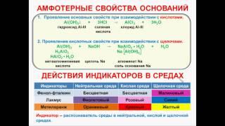 № 52. Неорганическая химия. Тема6. Неорганические соединения. Часть11. Амфотерные свойства оснований