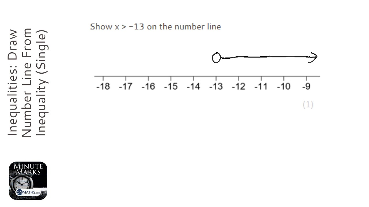 Inequalities: Draw Number Line From Inequality (Single