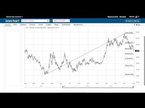 Dollar Meltdown Continues as DXY Breaks Below 90.