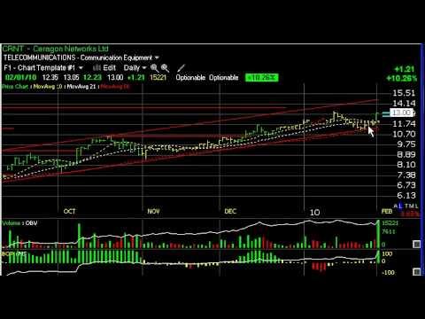 Chart of the Day  - ACOR, EXXI, MNTA, RXi - Harry Boxer, TheTechTrader.com