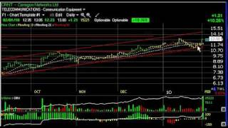 Chart of the Day  - ACOR, EXXI, MNTA, RXi - Harry Boxer, TheTechTrader.com