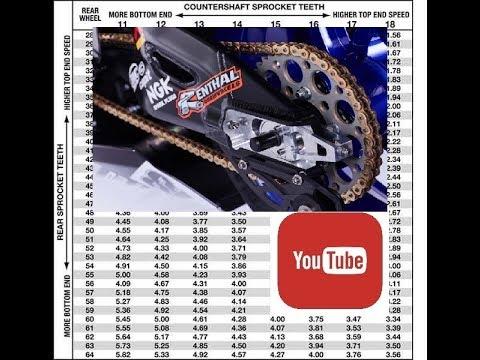 PENERANGAN SPROCKET RATIO MOTOSIKAL ANDA - YouTube