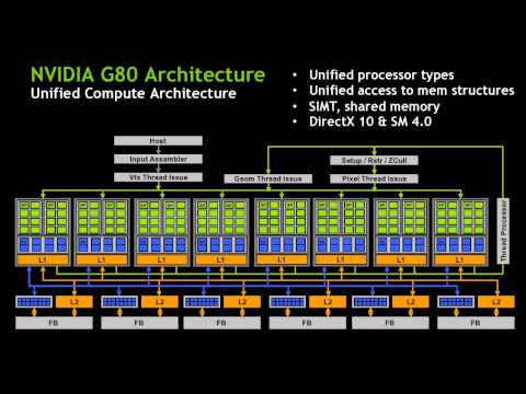 The Evolution of GPU Accelerated Computing | Steve Parker, NVIDIA