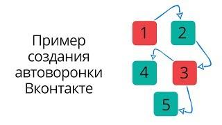 Создаем автоворонку Вконтакте через сервис Гамаюн
