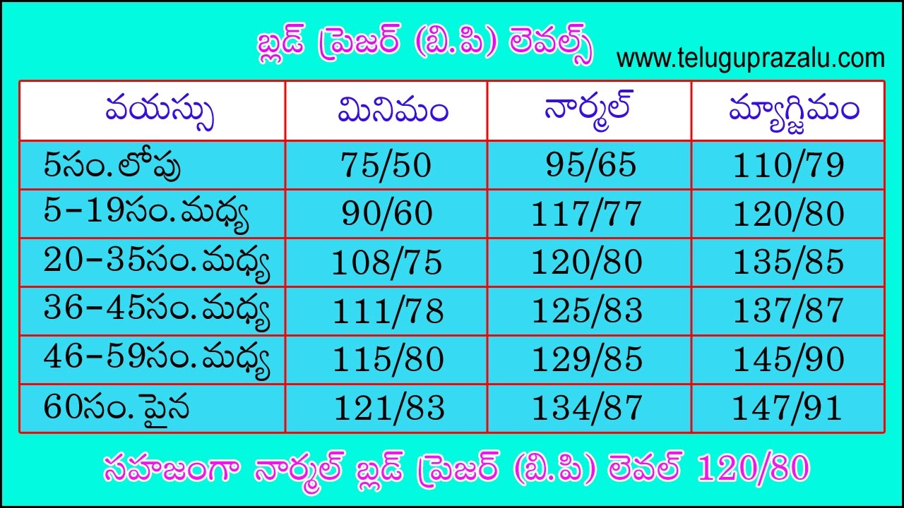 Blood pressure levels chart in telugu blood pressure levels chart in telugu nvjuhfo Gallery