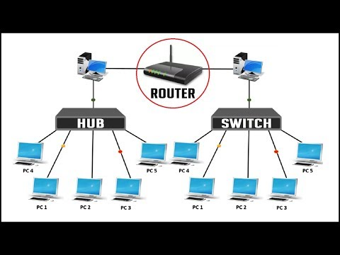 DIFFERENCE BETWEEN HUB SWITCH AND ROUTER: 2016 - YouTube