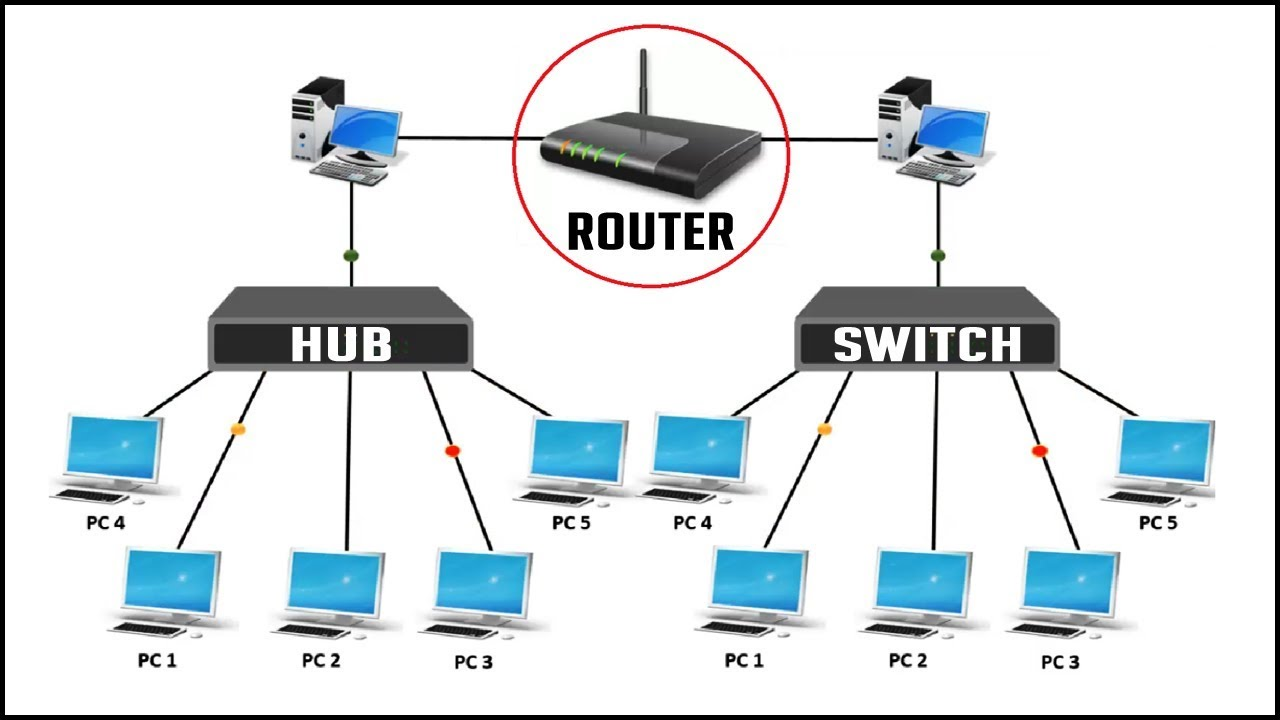 difference between hub switch and router network device explainedrouter switch networking
