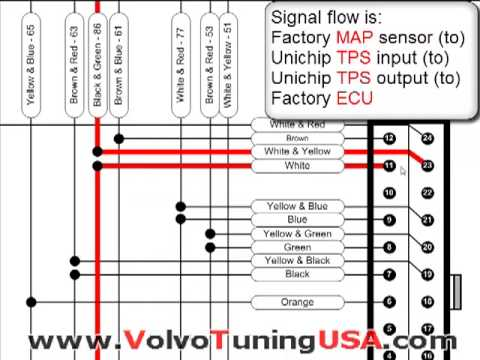 hqdefault volvo s40 t5 load setup 3 of 7 youtube dastek unichip wiring diagram at edmiracle.co