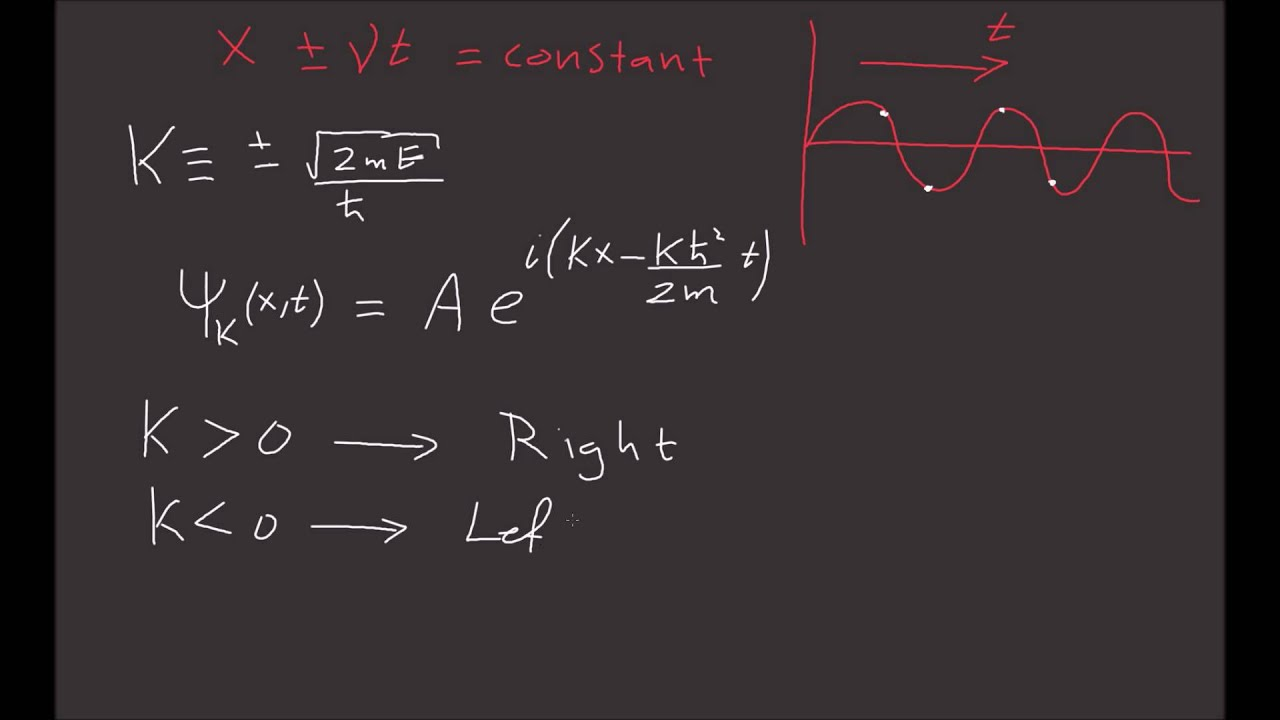 16 The Free Particle Learn Quantum Physics