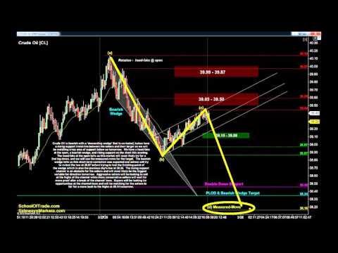Find Precision Entries | Crude Oil, Gold, E-mini & Euro Futures 03/28/16