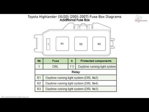 Toyota Highlander (XU20) (2001-2007) Fuse Box Diagrams ...