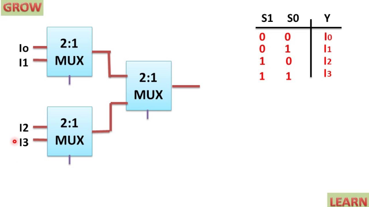 Implementation Of 4x1 Mux Using 2x1 Mux