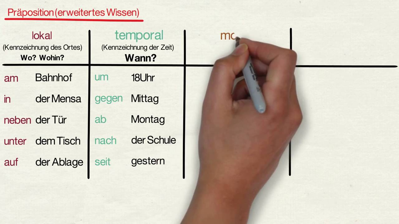 Was Sind Prapositionen Und Welche Gibt Es Deutsch Coach Com 7
