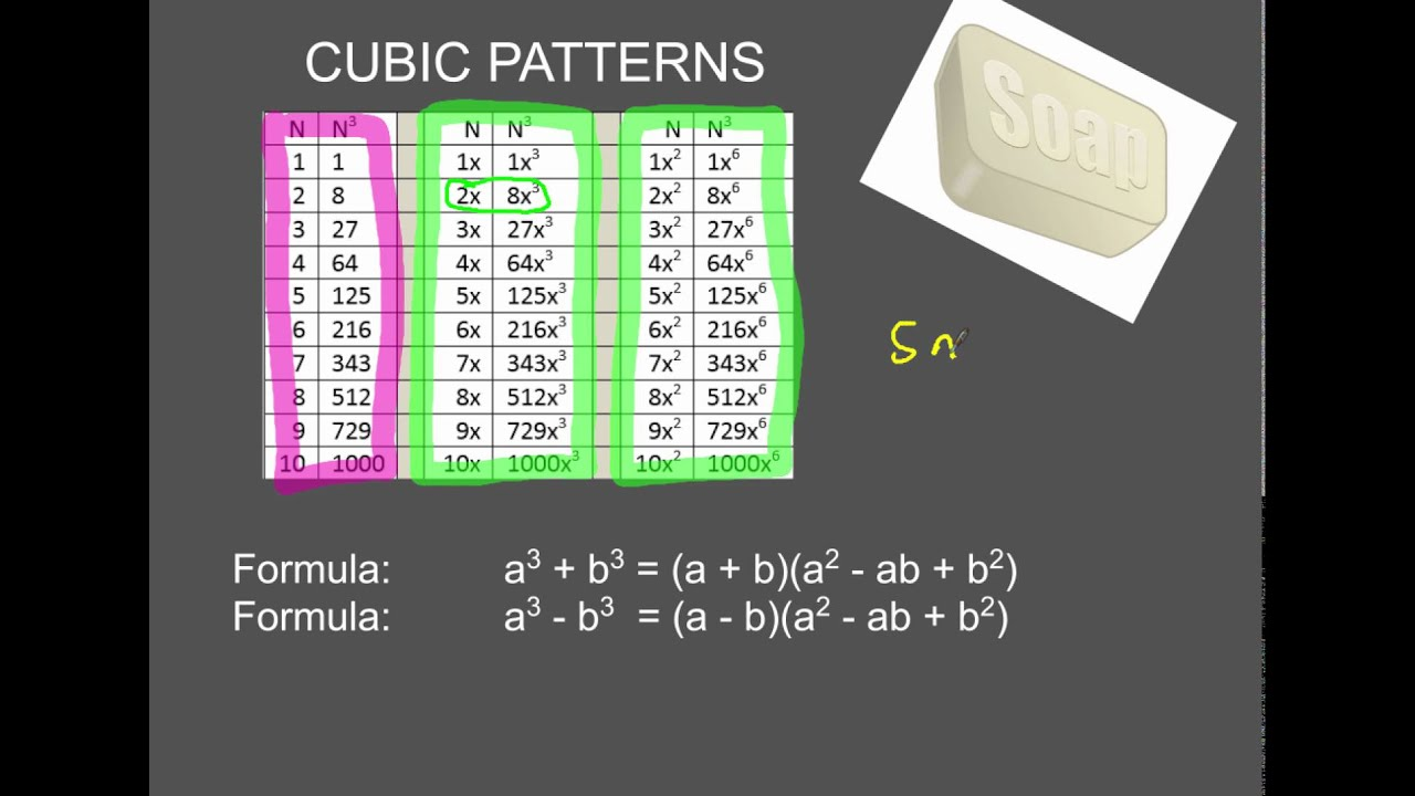 How To Factor Sum And Difference Of Cubes With Gcf