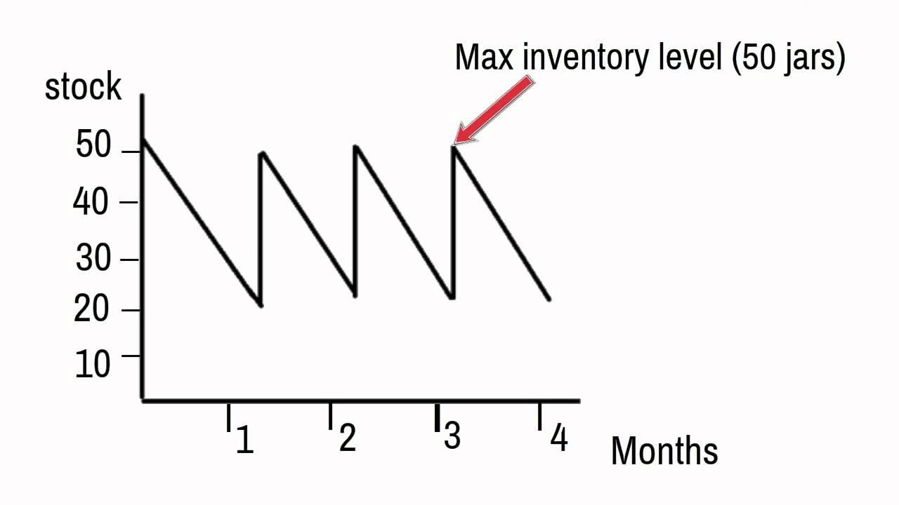 inventory control charts youtube