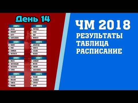 Футбол. Чемпионат мира 2018. Результаты. 3 тур. Группы E. F. Таблица. Расписание.  Бразилия Сербия. - Популярные видеоролики!
