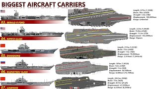 10 Biggest Aircraft Carriers In The World (Biggest Warships in 2020)