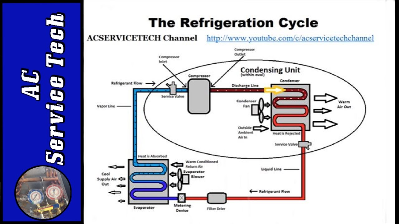 Wiring Diagram Additionally Refrigeration Pressor Wiring Diagram
