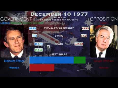 Australian Federal Election Results 1919 - 2013