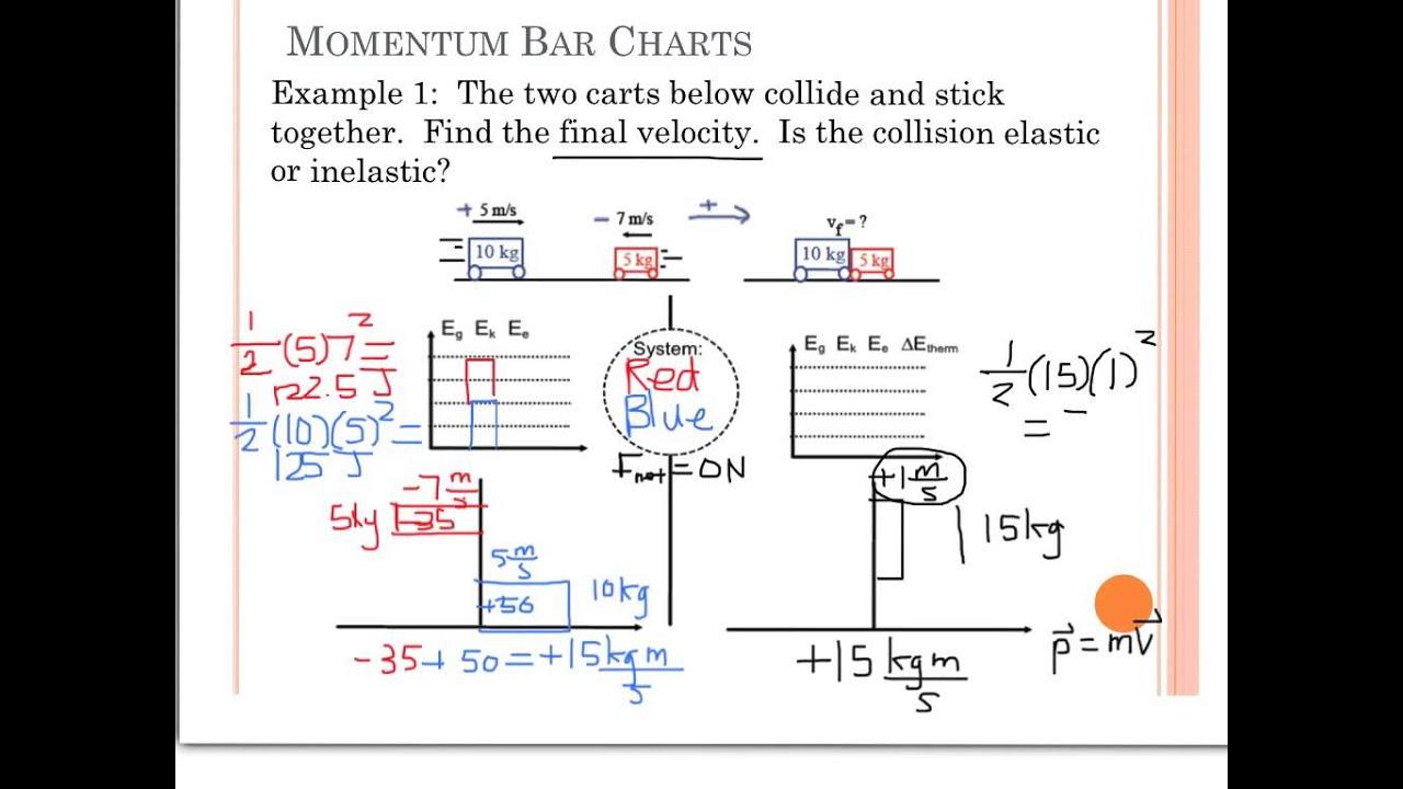Physics Unit 8 Momentum Bar Charts