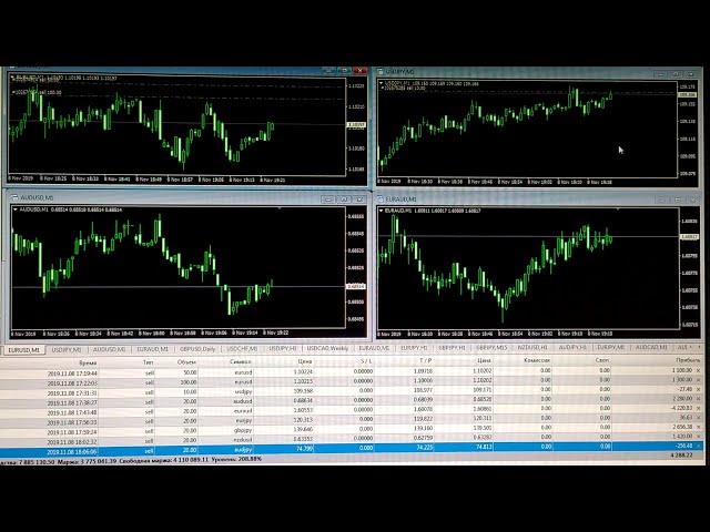Торговля на Форекс в реальном времени