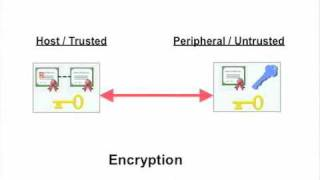 Security - Part 3 of 5 - Security Technology Overview (Part 1) - GraniteKey