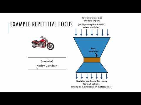 Process Strategy - Video A