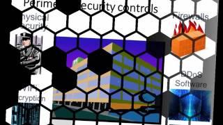 Security Management Threats, Controls, & Risks