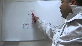 円形気泡管の合わせ方(整準方法) thumbnail