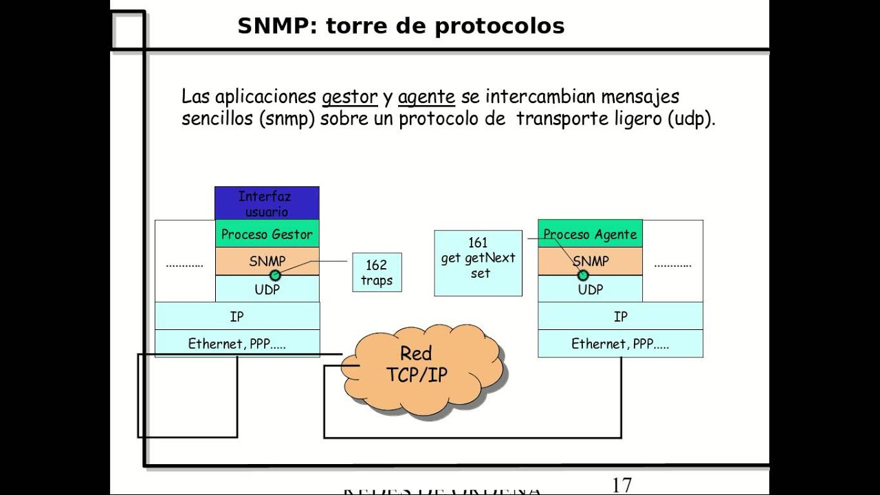 cmip vs snmp network management Get this from a library network management standards : snmp, cmip, tmn, mibs, and object libraries [uyless d black.