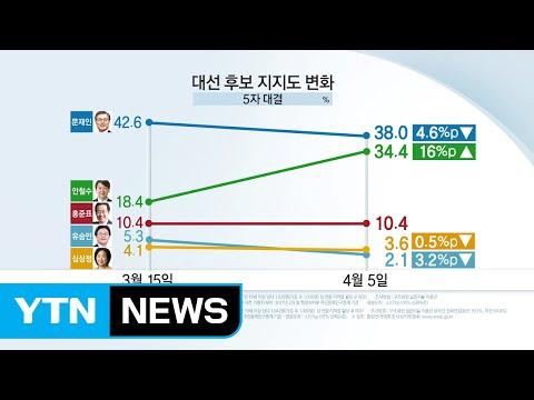 YTN 대선 여론조사, 문-안 양강구도 현실화 / YTN (Yes! Top News)