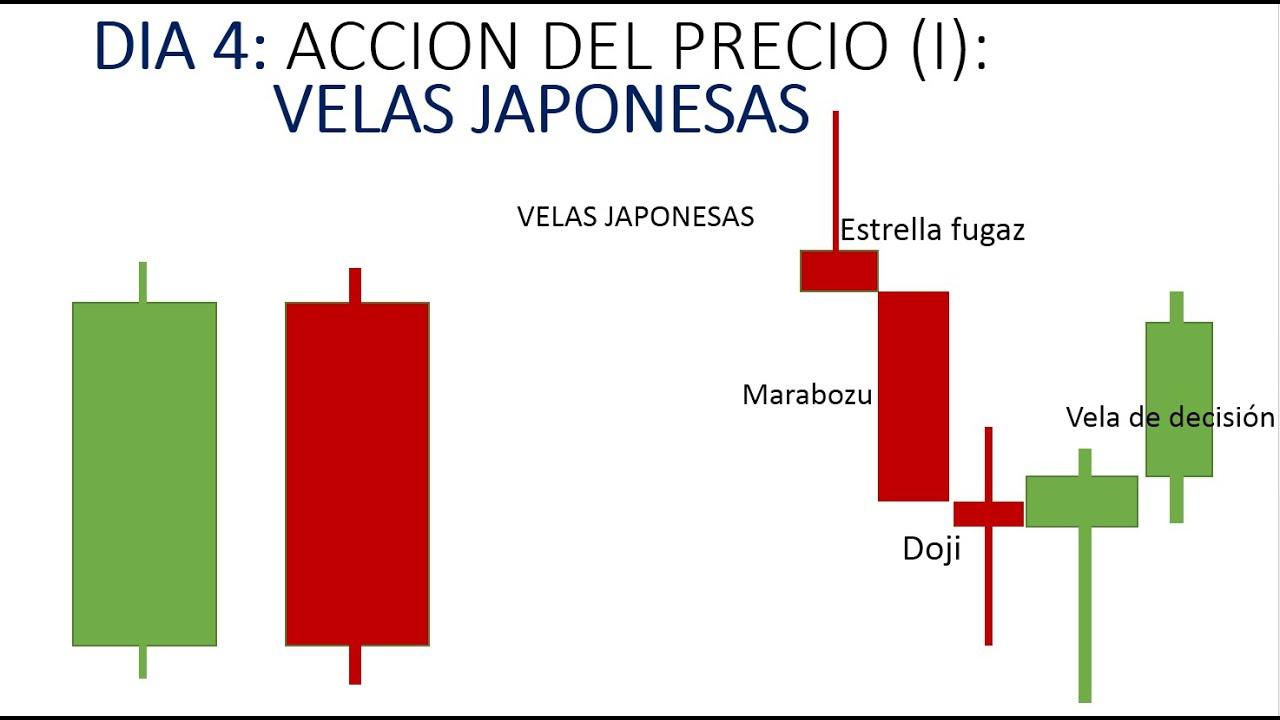 Patrones de velas japonesas forex