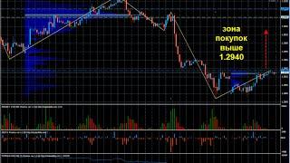 Профиль рынка в Forex трейдинге