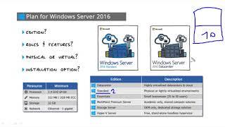 Компьютерные уроки/Windows Server 2016/70-740/Урок 2 (Планирование)