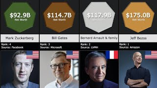 Top 50 Richest People in the World (2020)