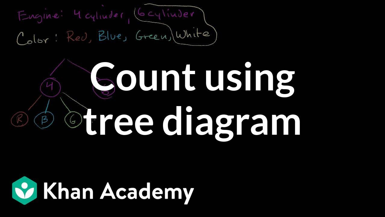 medium resolution of Count outcomes using tree diagram (video)   Khan Academy