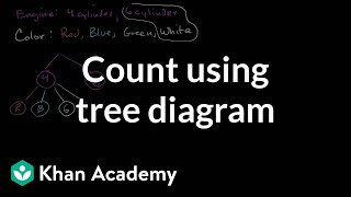 Count outcomes using tree diagram | Statistics and probability | 7th grade | Khan Academy